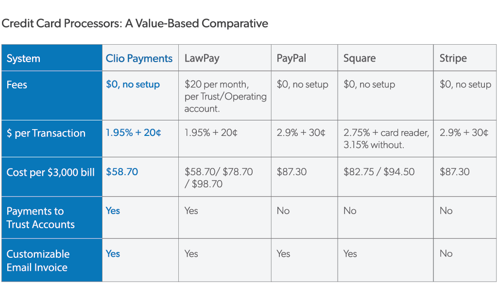 comparison of credit card processors: Clio Payments, LawPay, Stripe, Square, PayPal