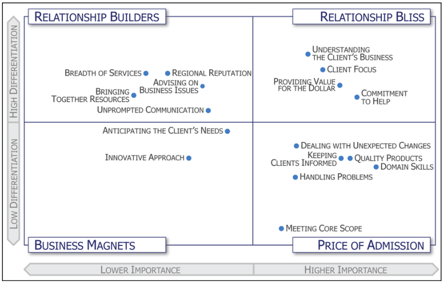 client relationships and law firm business development