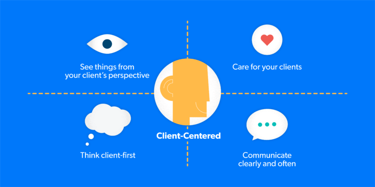 Diagram of 4 quadrants of being client centered