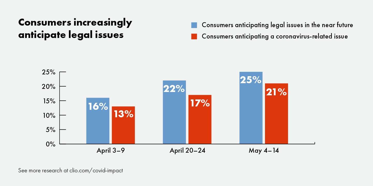 Graph shows consumers increasingly expect to deal with a legal issue