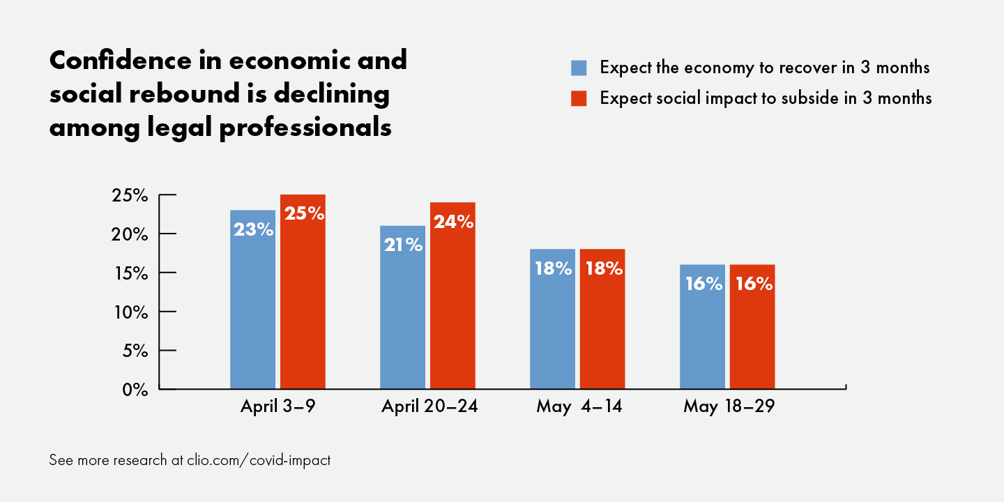 Graph shows decreasing confidence in an economic and social rebound