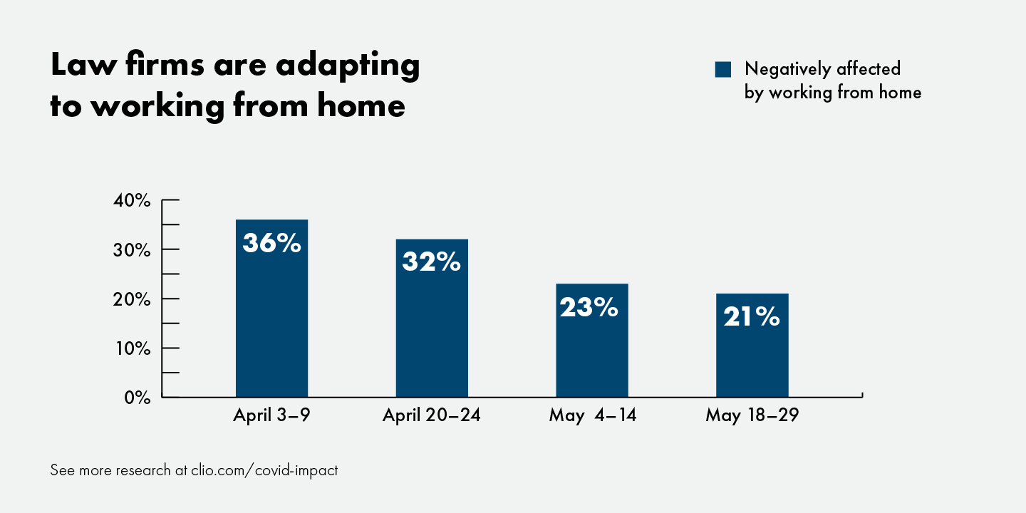 Graph shows law firms are adapting to work from home during the coronavirus pandemic