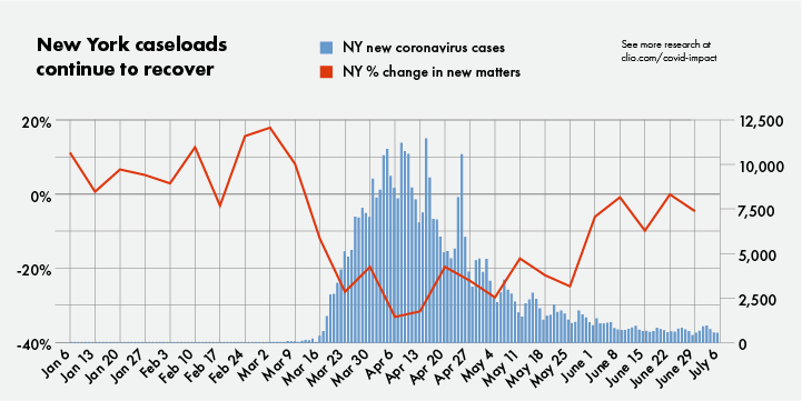 New York caseloads continue to recover