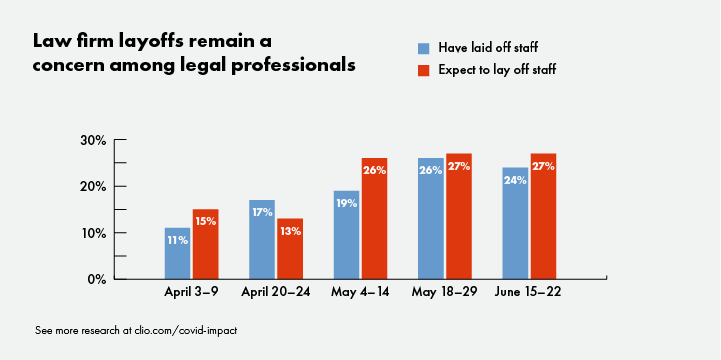 Law firm layoffs remain a concern among legal professionals