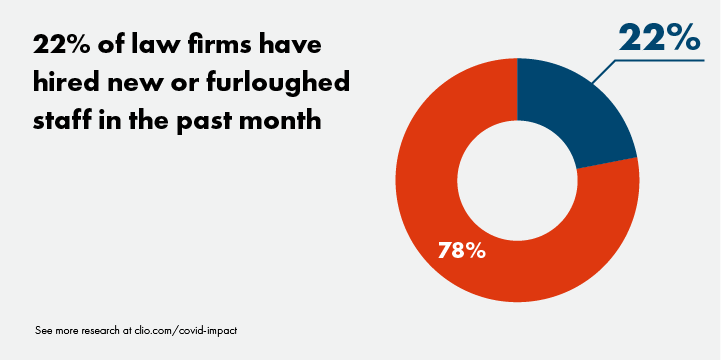 22% of law firms have hired new or furloughed staff in the past month