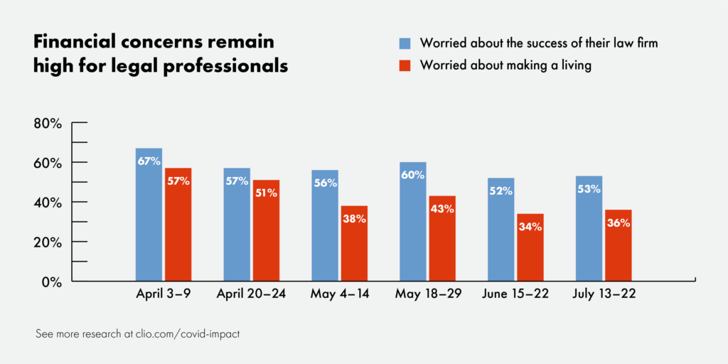 Financial concerns remain among legal professionals