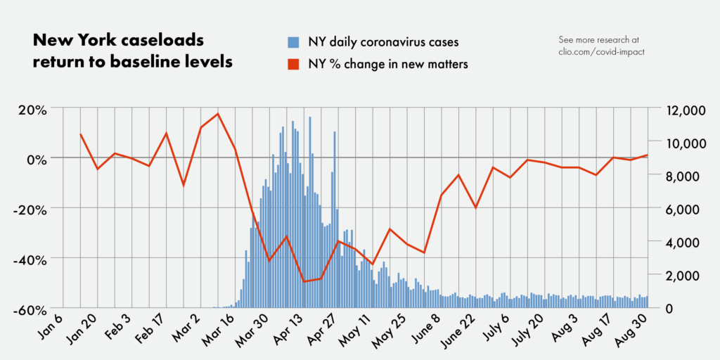 Lawyer caseloads continue to recover in July and August
