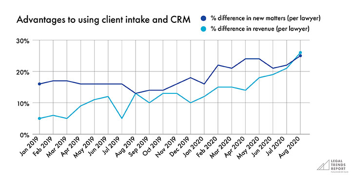 Graph showing advantages to using client intake and CRM.