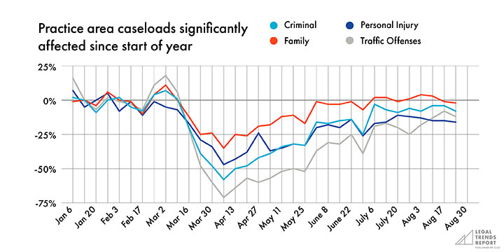 Graph showing practice area caseloads since start of year.