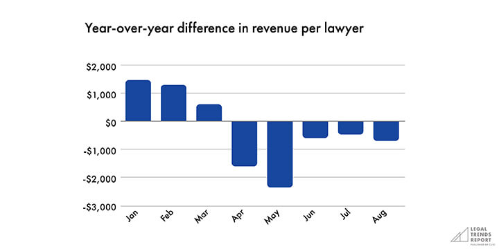 Graph showing year-over-year difference in revenue.
