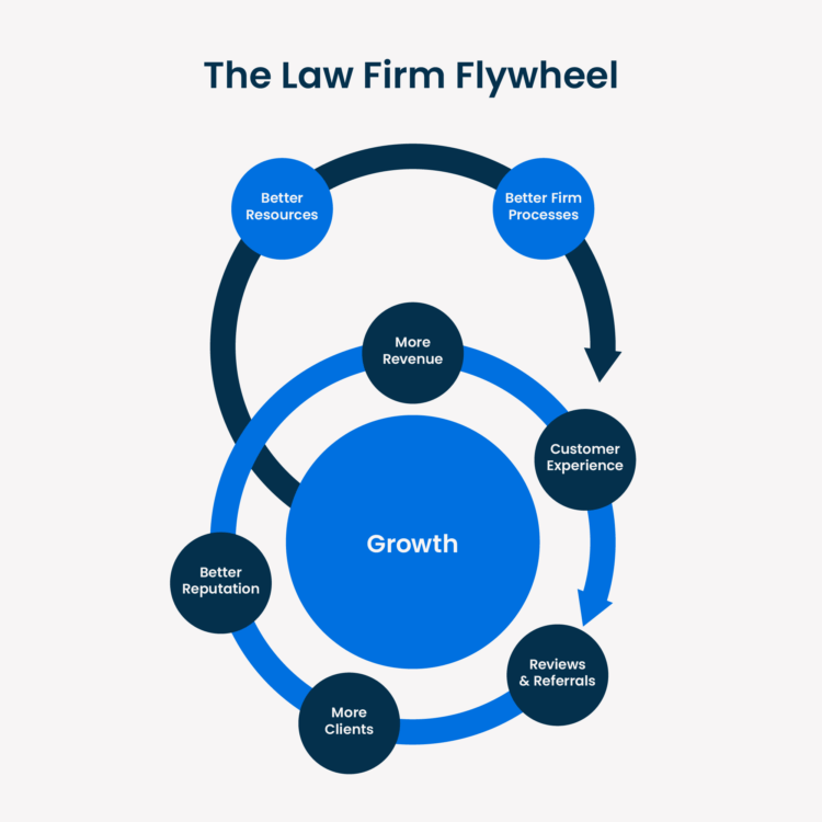 The Law Firm Flywheel