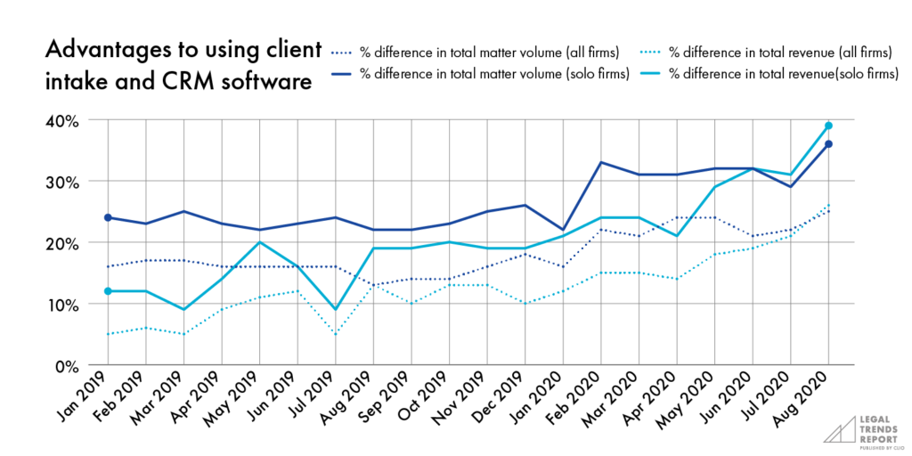 Advantages to using client intake and CRM software